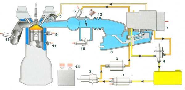 ...5 Форсунка 6 Пусковая форсунка 7 Дозатор-распределитель топлива 8 Расходомер воздуха 9 Термо-временное реле 10...
